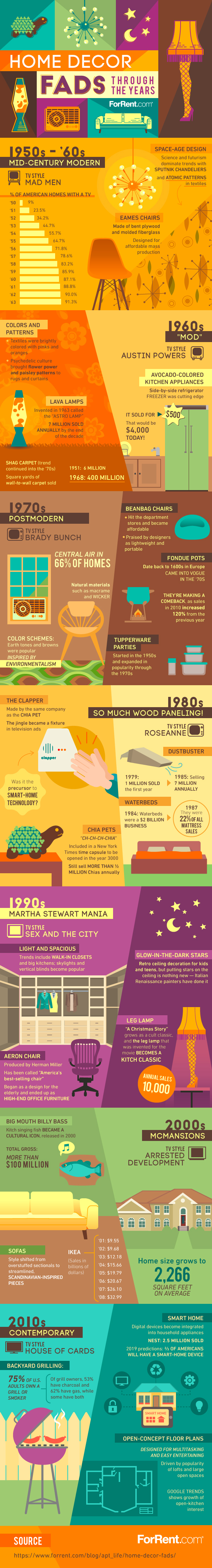 Trendy Home Decor Through The Years - Infographic
