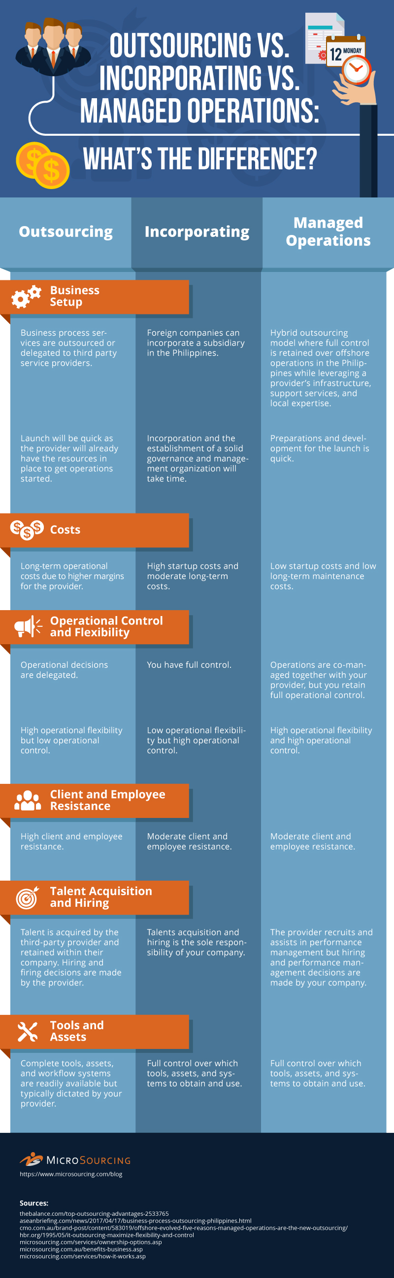 Clearing Out The Differences Between Outsourcing, Incorporating And Managed Corporations - Infographic