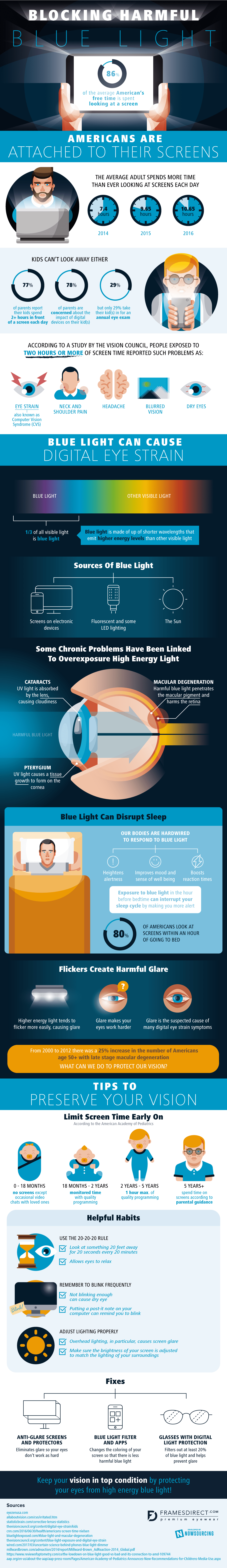 The Affects Of Blue Light On Your Vision - Infographic