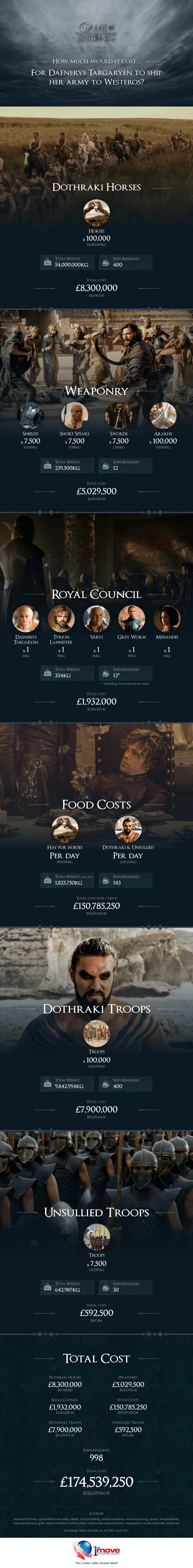 The Cost Of Shipping Khaleesi's Army - Infographic