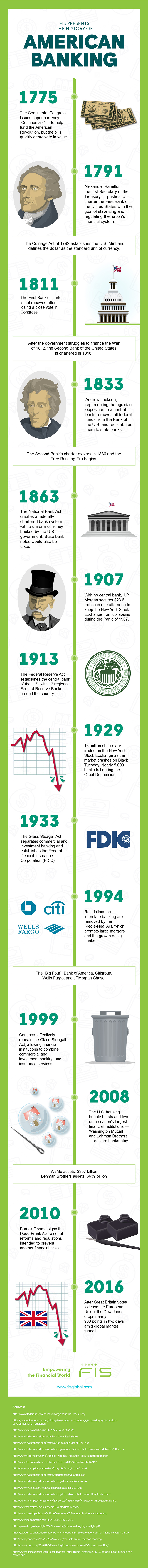 The History Of American Banking - Infographic