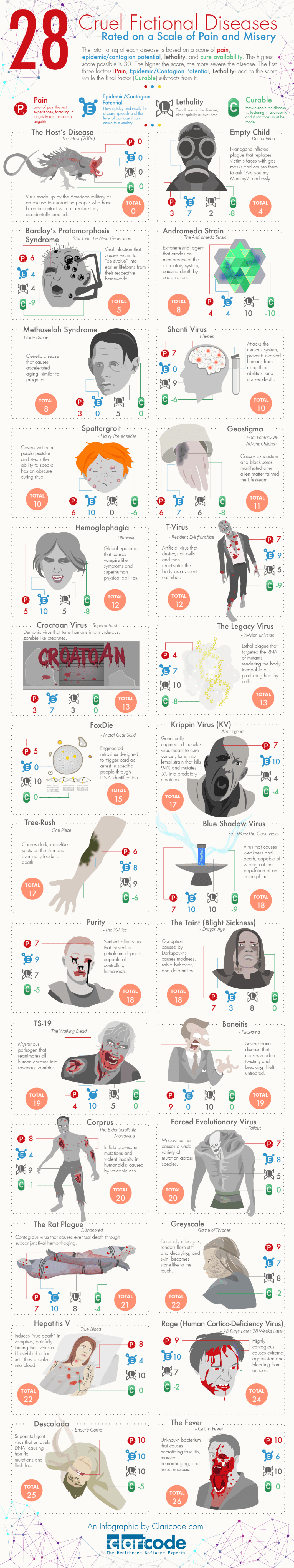 28 Deadly Fictional Diseases From TV, Books, Games, And Films - Infographic