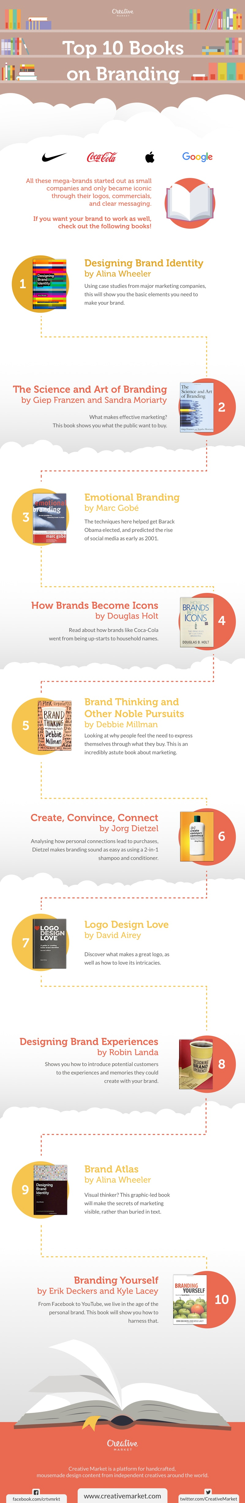Best Books For Branding - Infographic