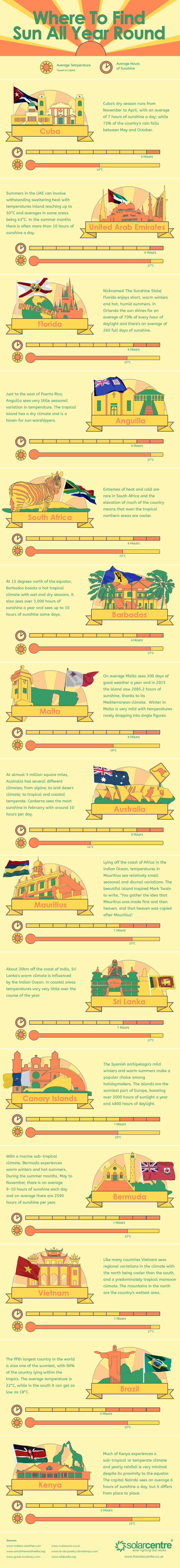 Follow The Sun All Year Long - Infographic