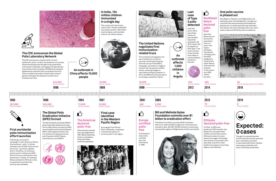 The Fight Against Polio Through The Decades - Infographic
