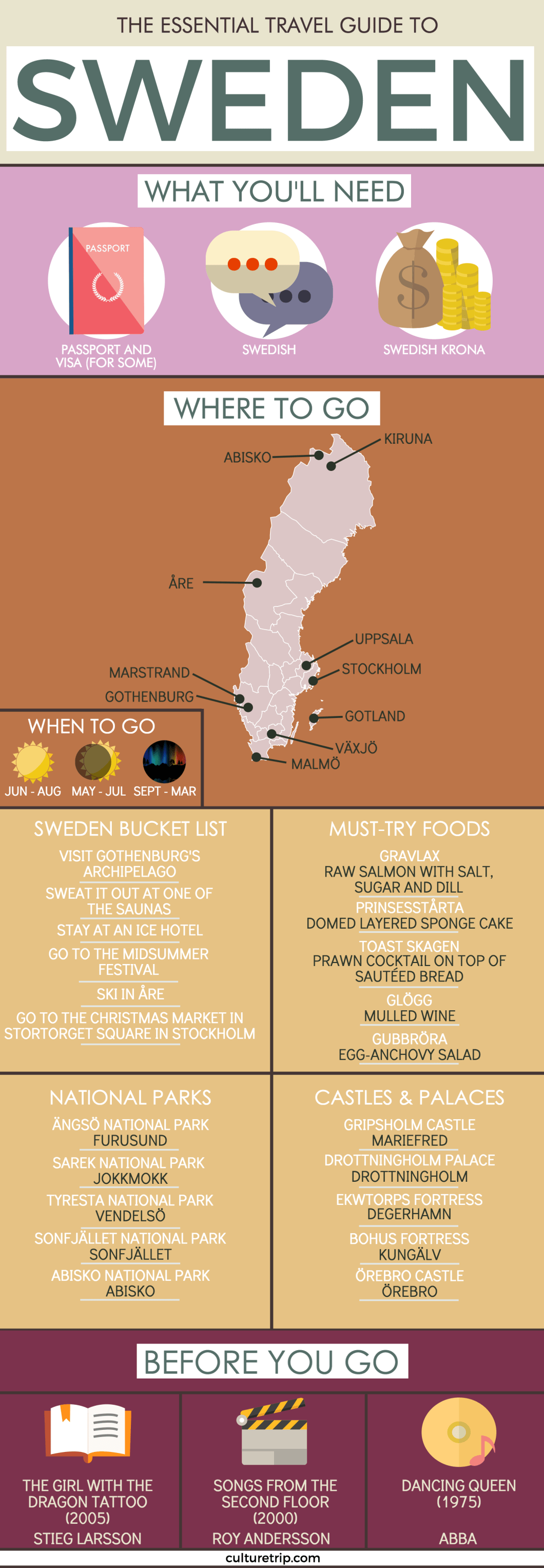 A Complete Travel Guide To Sweden - Infographic