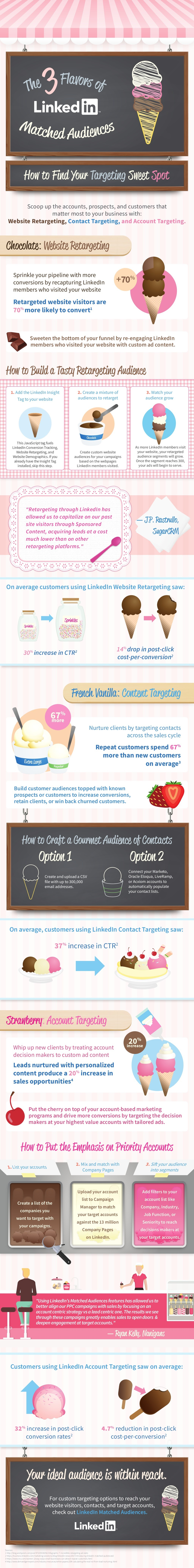 LinkedIn - A Perfect Place For Marketing - Infographic