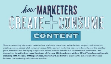 Marketers Ways Of Creating And Consuming Content - Infographic