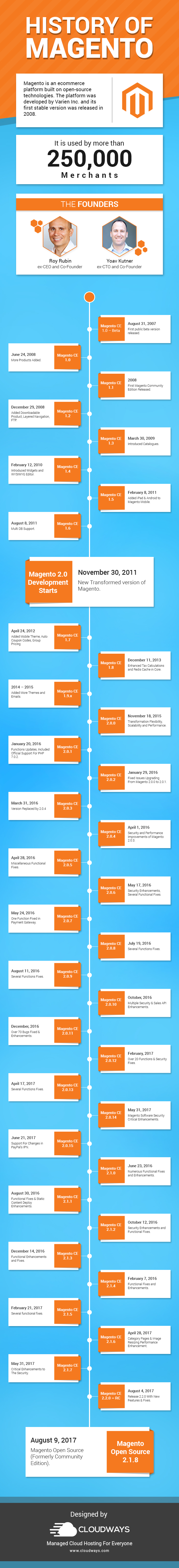 The Evolution Of Magento - Infographic