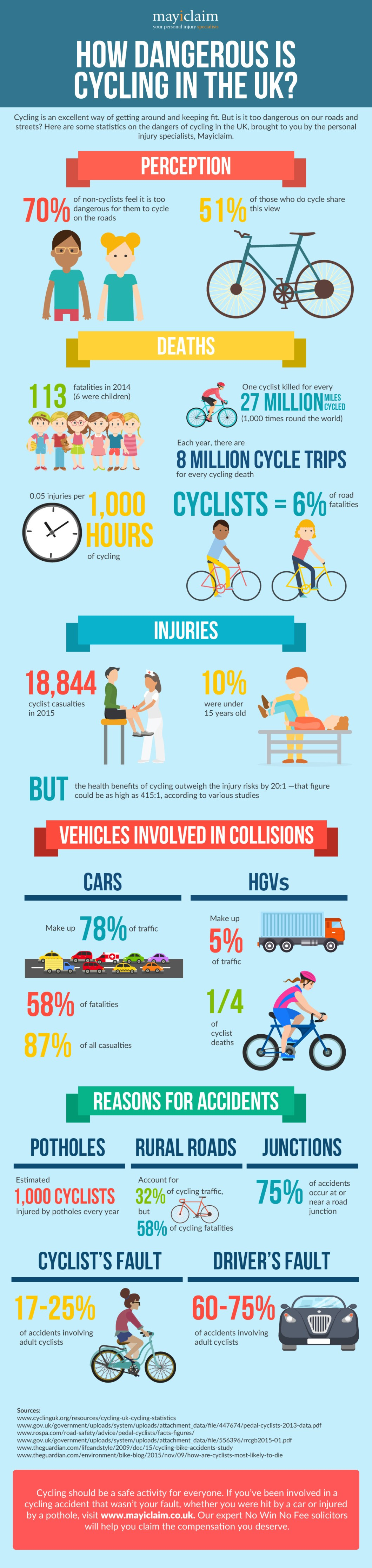 Why Is It Dangerous To Cycle In The UK? - Infographic