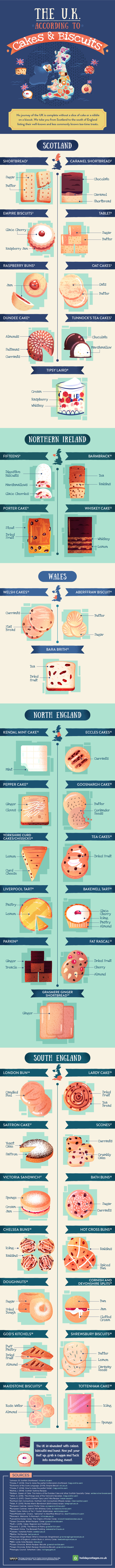 Tales of The Great British Sweet Tooth - Infographic