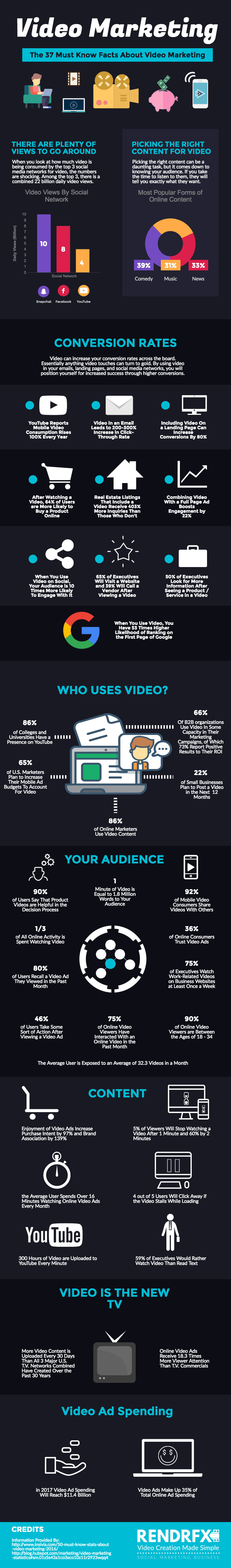 37 Key Statistics for Video Marketing - Infographic
