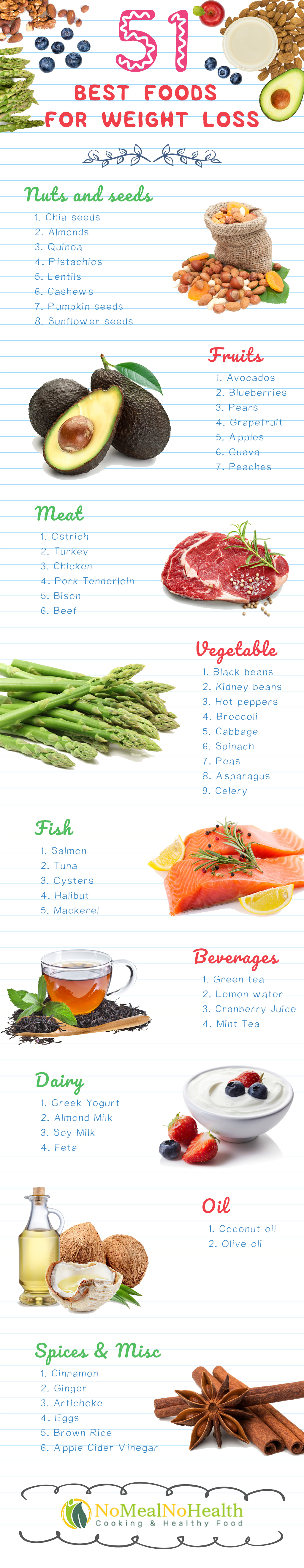51 Healthy and Delicious Weight Loss Foods - Infographic