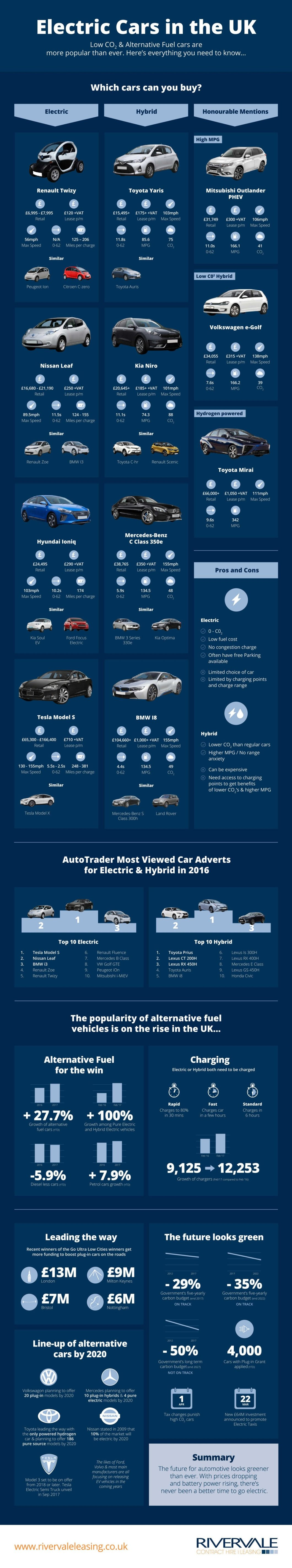 Electric Cars Are Here To Rescue The Environment - Infographic