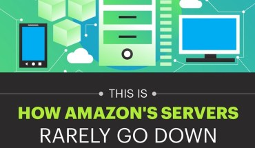 How and Why Amazon's Servers Rarely Go Down - Infographic