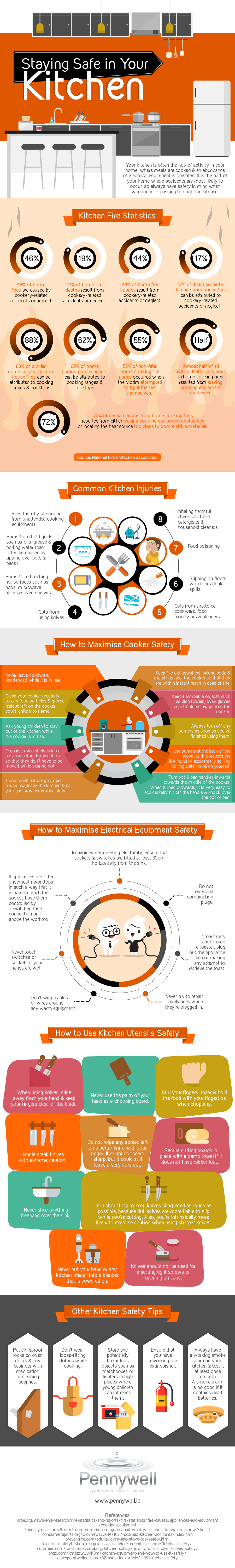 How to Stay Safe in Your Kitchen - Infographic