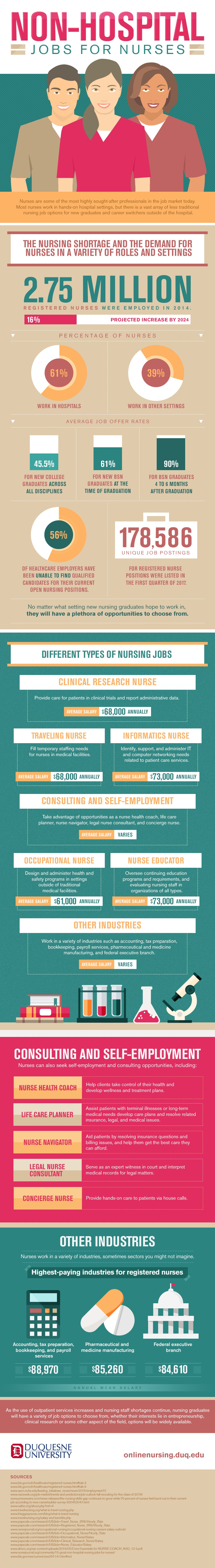 Professional Opportunities Beyond Hospitals for Nurses - Infographic