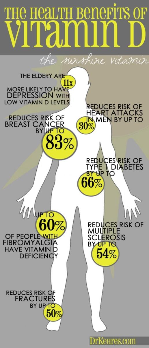 The Many Benefits of Vitamin D: The Sunshine Vitamin - Infographic