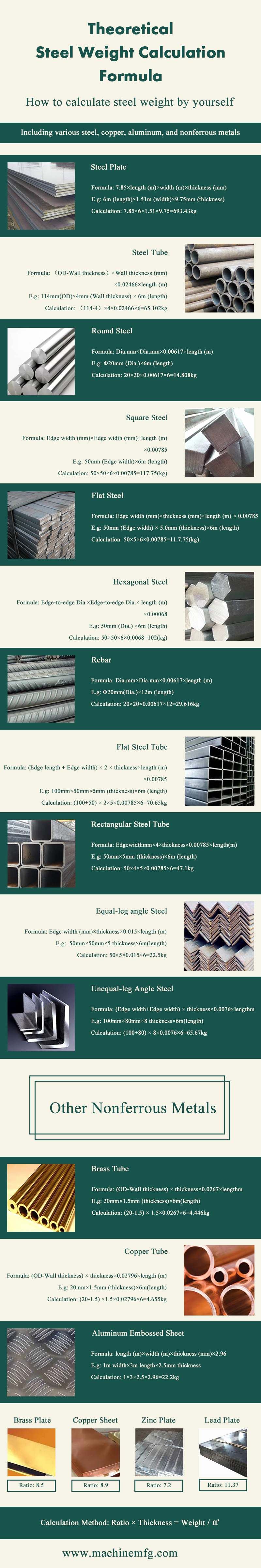 Theoretical Steel Weight: How to Make Your Own Calculations - Infographic