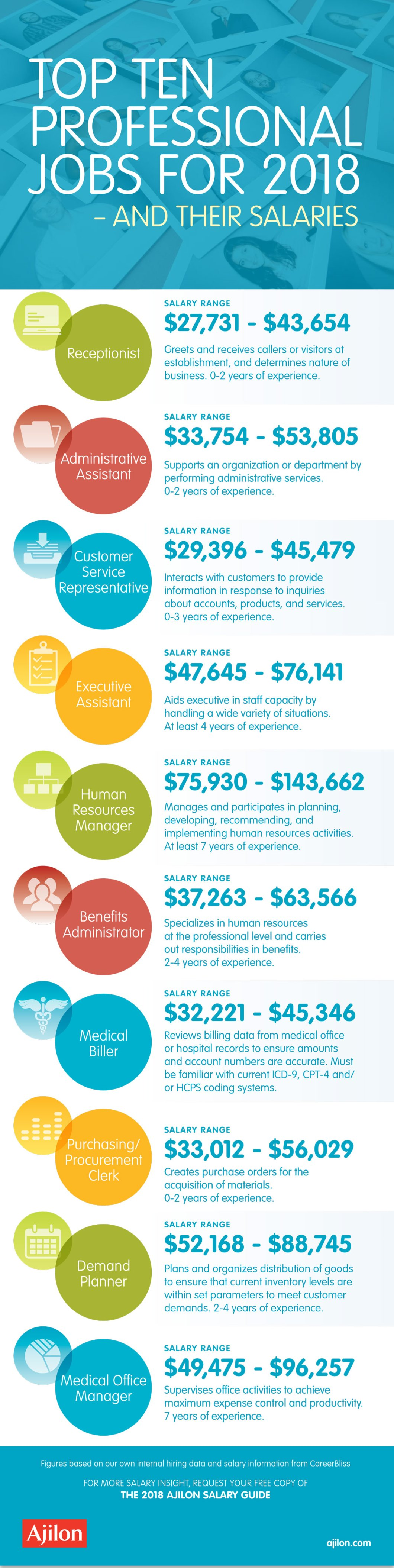 Top 10 Most Wanted Professional Jobs in 2018 - Infographic
