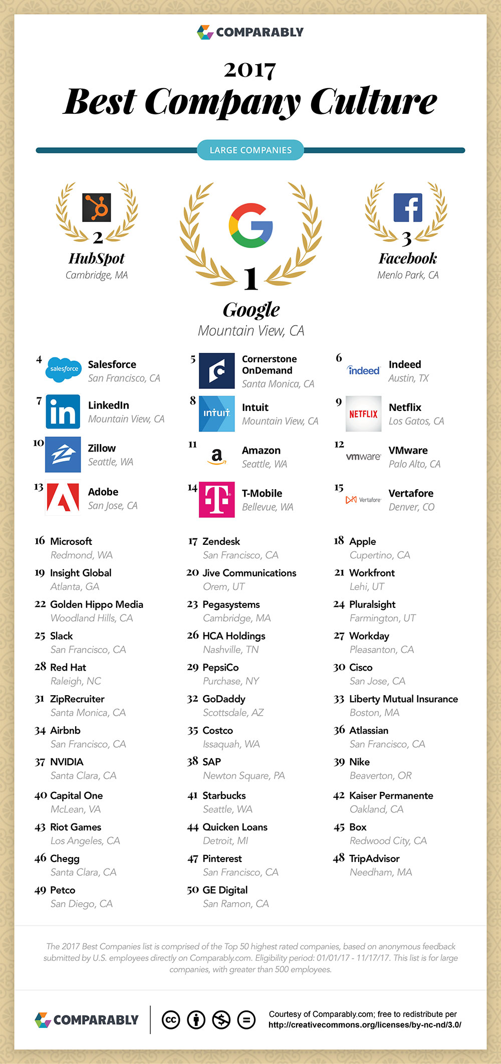 Best Company Culture: Who Made the List in 2017 (Large Companies) - Infographic