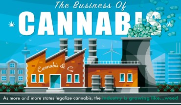 Everything You Wanted to Know About the Business of Cannabis - Infographic