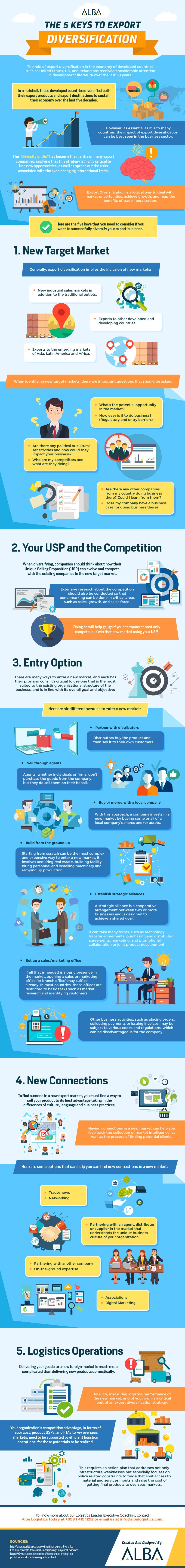 Export Diversification: 5 Key Strategies and Action Plans - Infographic