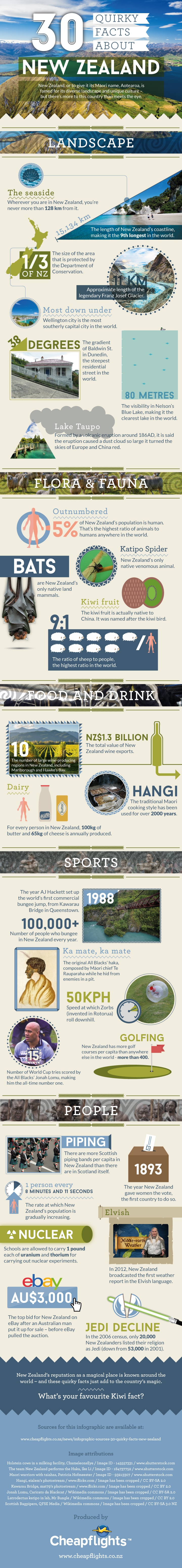 New Zealand Discovered Through Little-Known Quirky Facts - Infographic