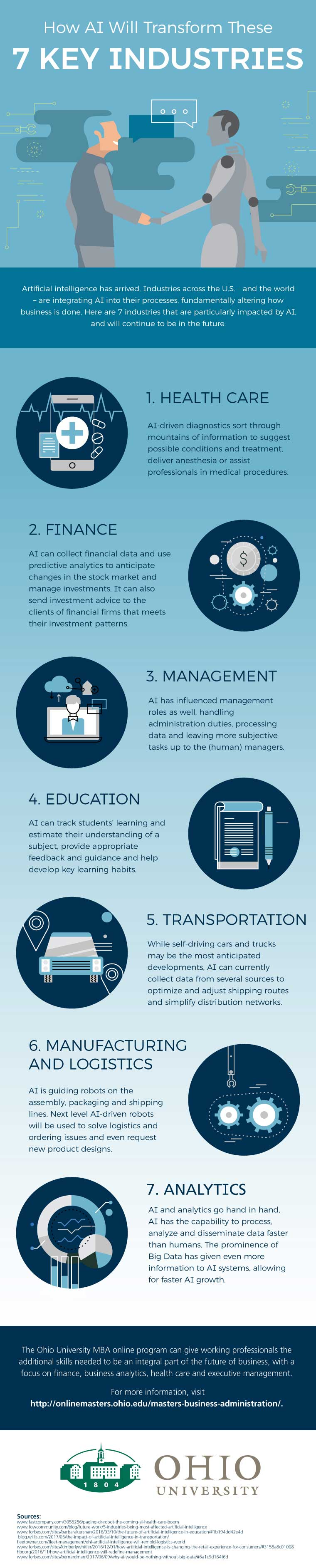 Artificial Intelligence's Impact in 7 Key Industries - Infographic