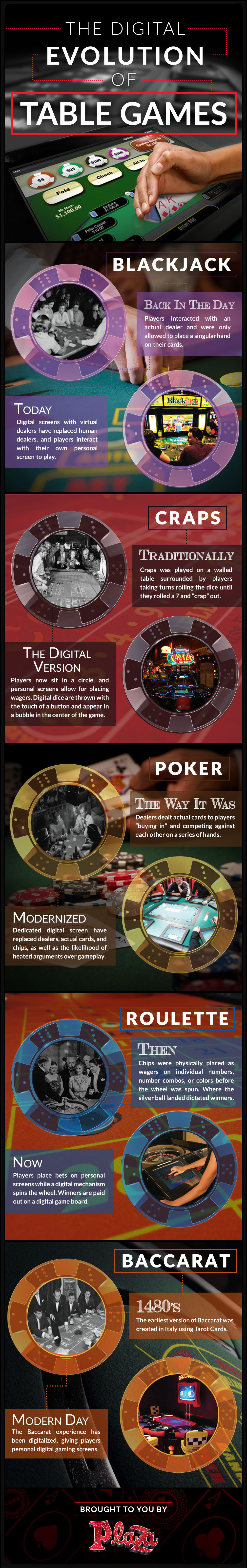 Casino Table Games: The Digital Evolution - Infographic