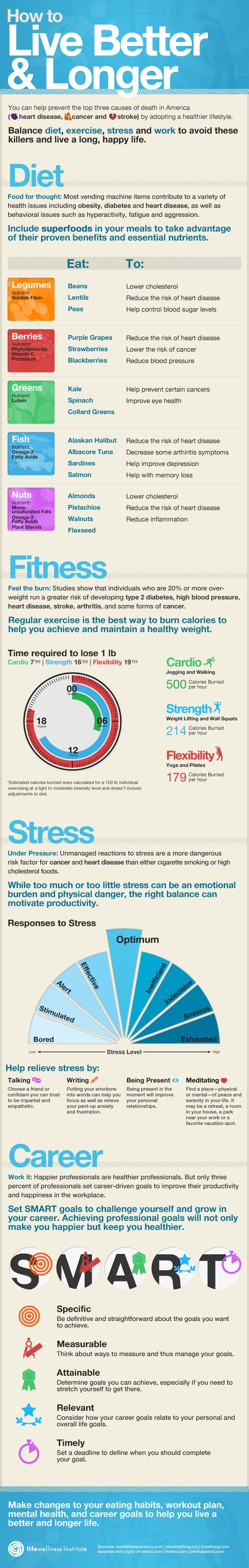 How to Live Stronger, Longer, and Better - Infographic