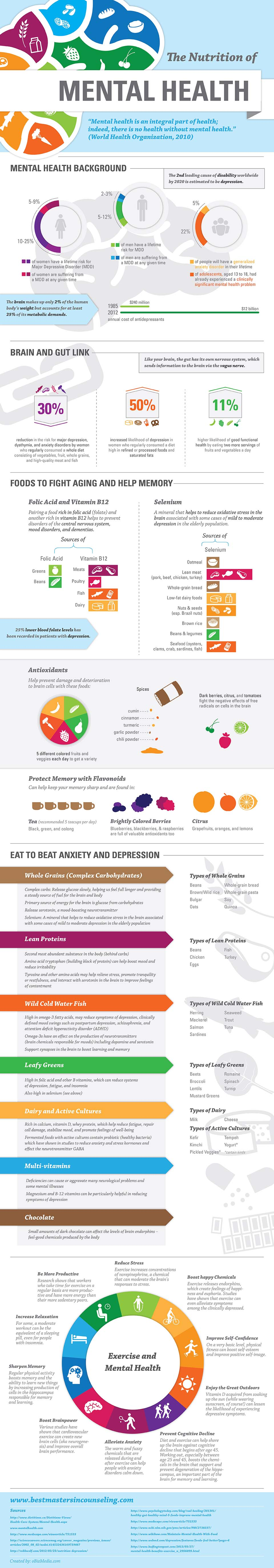 The Deep Connection Between Nutrition and Mental Health - Infographic