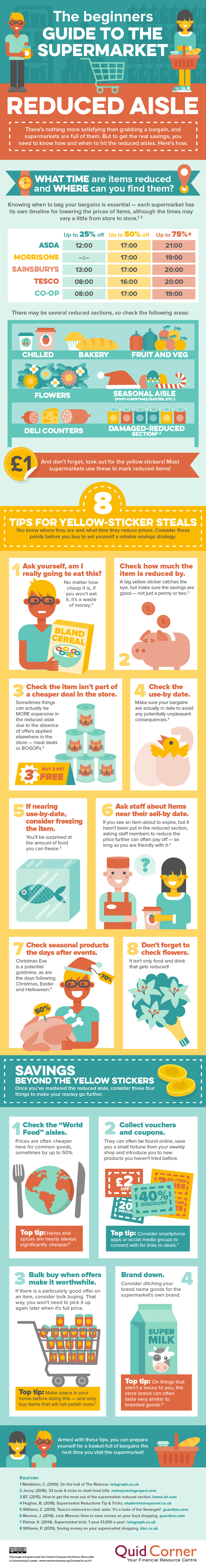 How to Shop in Supermarket Reduced Aisles: A Beginners Guide  - Infographic