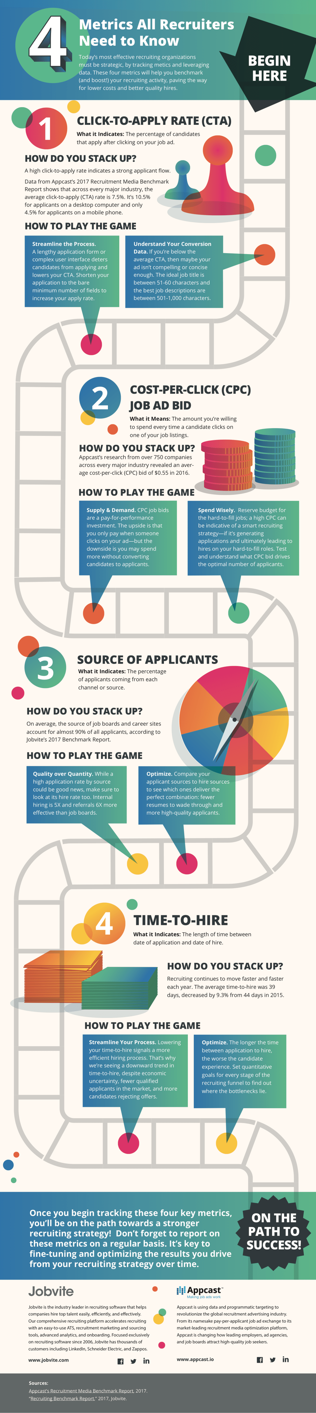 The 4 Metrics Way to Strengthen Recruitment Strategy - Infographic GP