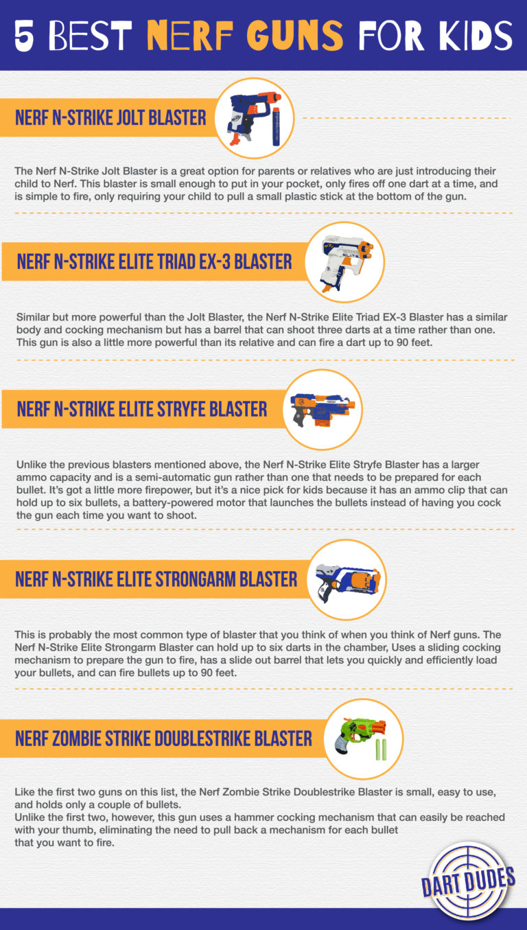 'It's Nerf or Nothing!': 5 Best Nerf Guns for Kids - Infographic