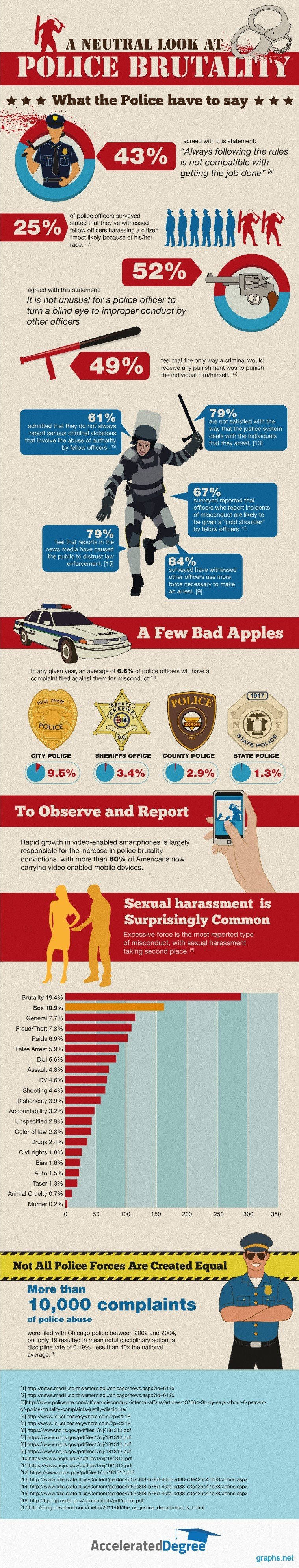 A Few Bad Apples: Statistics of Police Brutality - Infographic