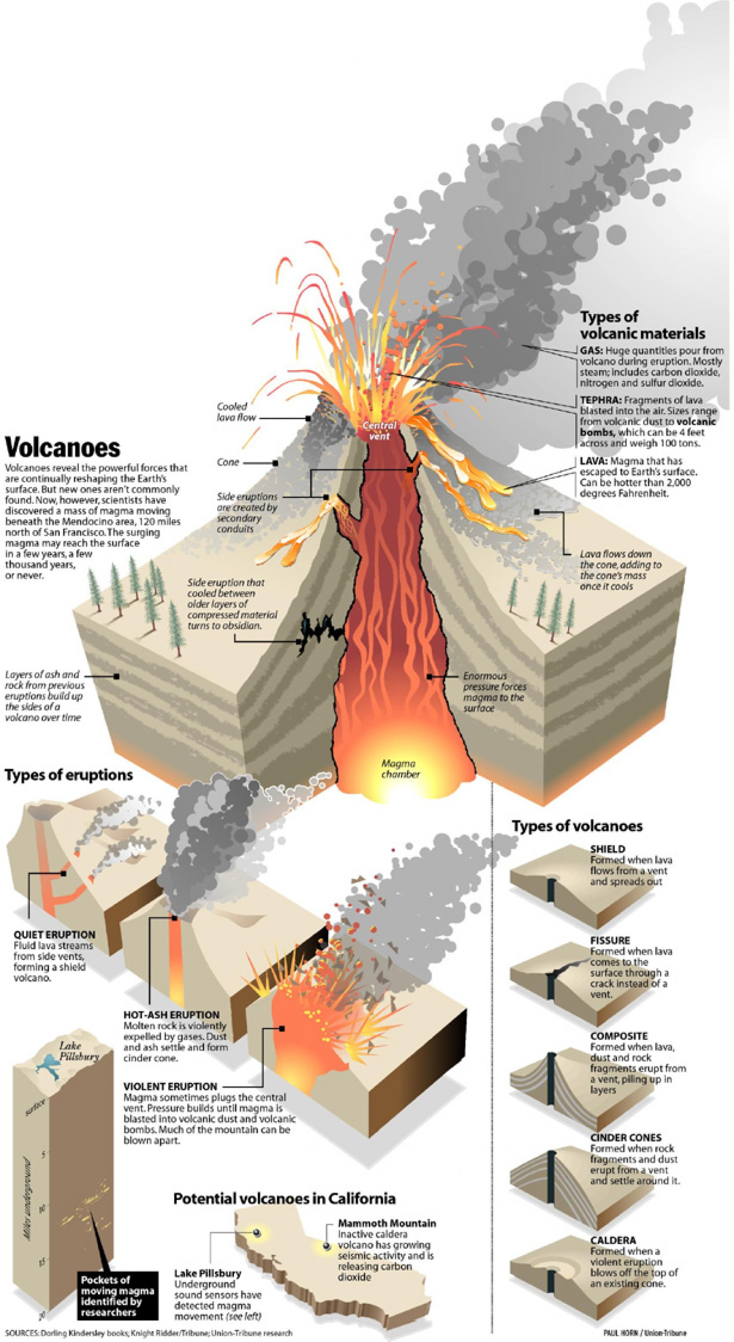 The Science Of Volcanoes How They Are Made