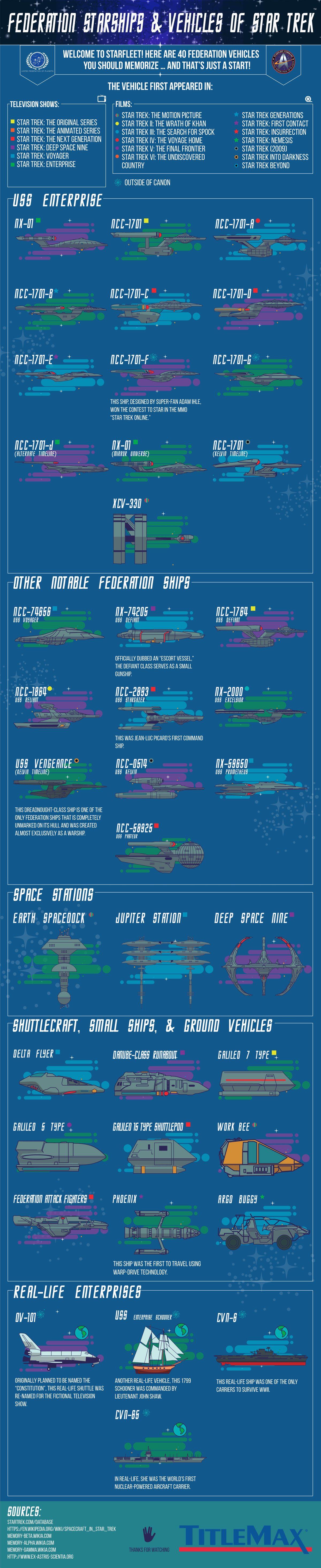 Star Trek Universe Timeline : universe, timeline, Fleet:, Federation, Starships, Allied, Vehicles, Infographic