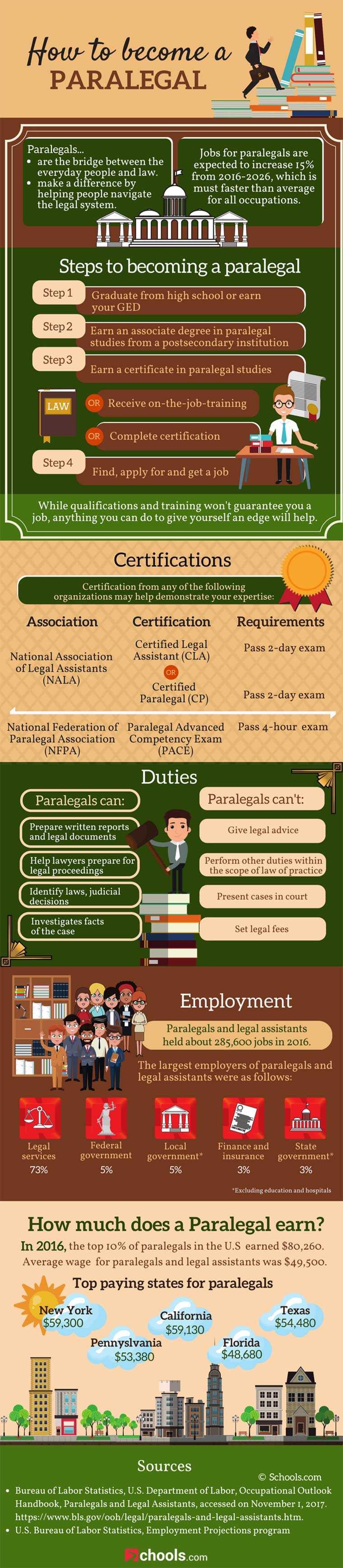 Become a Paralegal: The Way Forward - Infographic