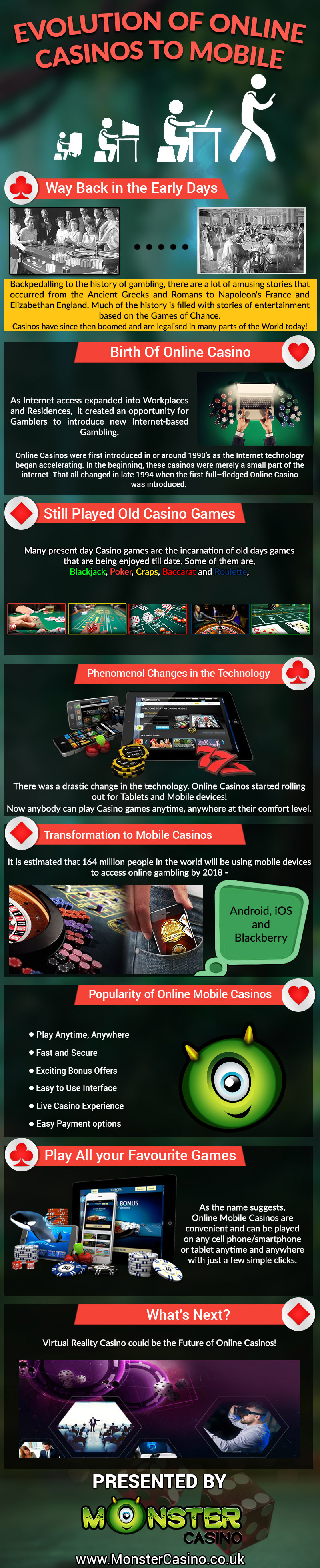 Evolution of Online Casinos: The Transformation to Mobile Gambling - Infographic
