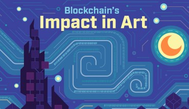 How Blockchain Technology is Changing the Art-World - Infographic