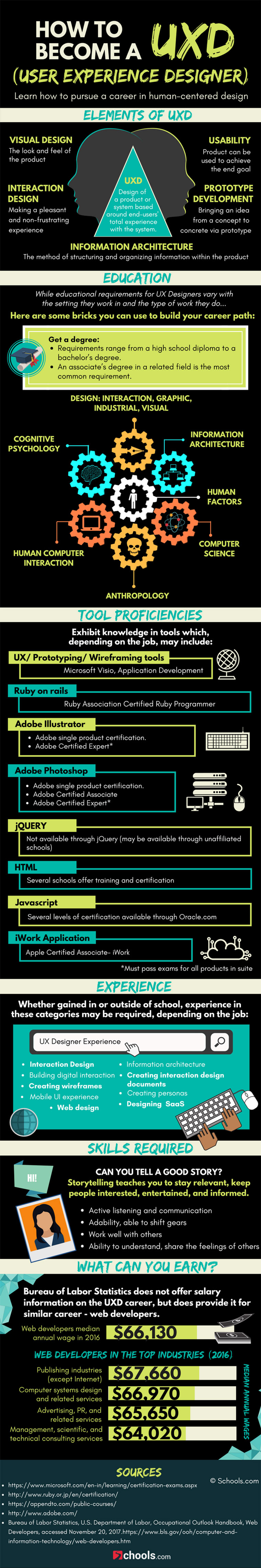 How to Build a Career as a UX Designer - Infographic