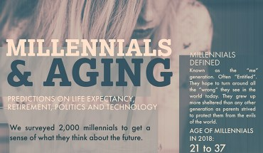 Millennials and Aging: A Perceptions Study - Infographic