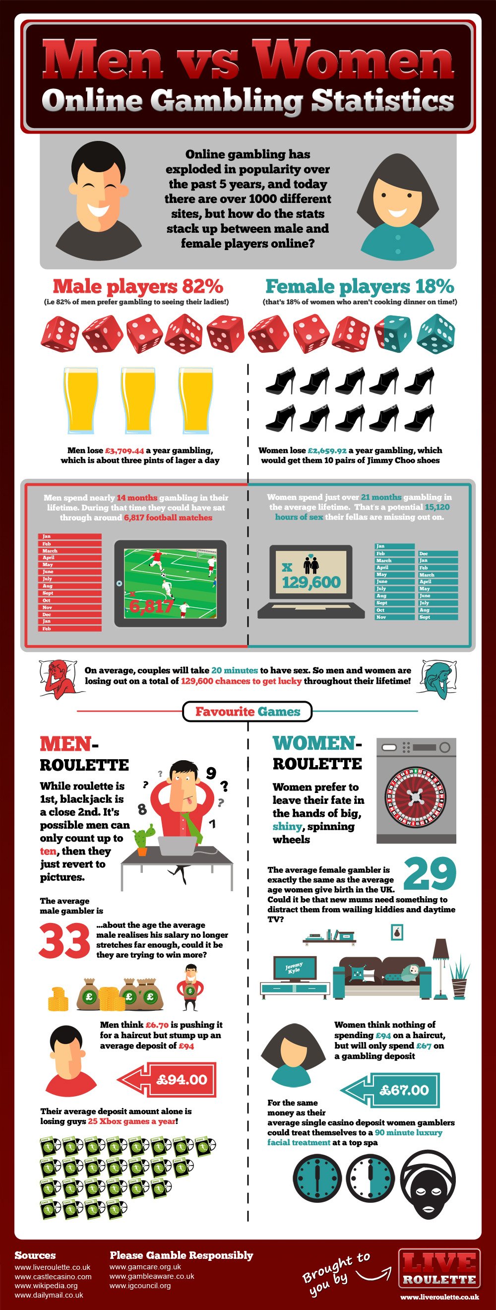 Online Gambling Stakes: Men Vs Women - Infographic