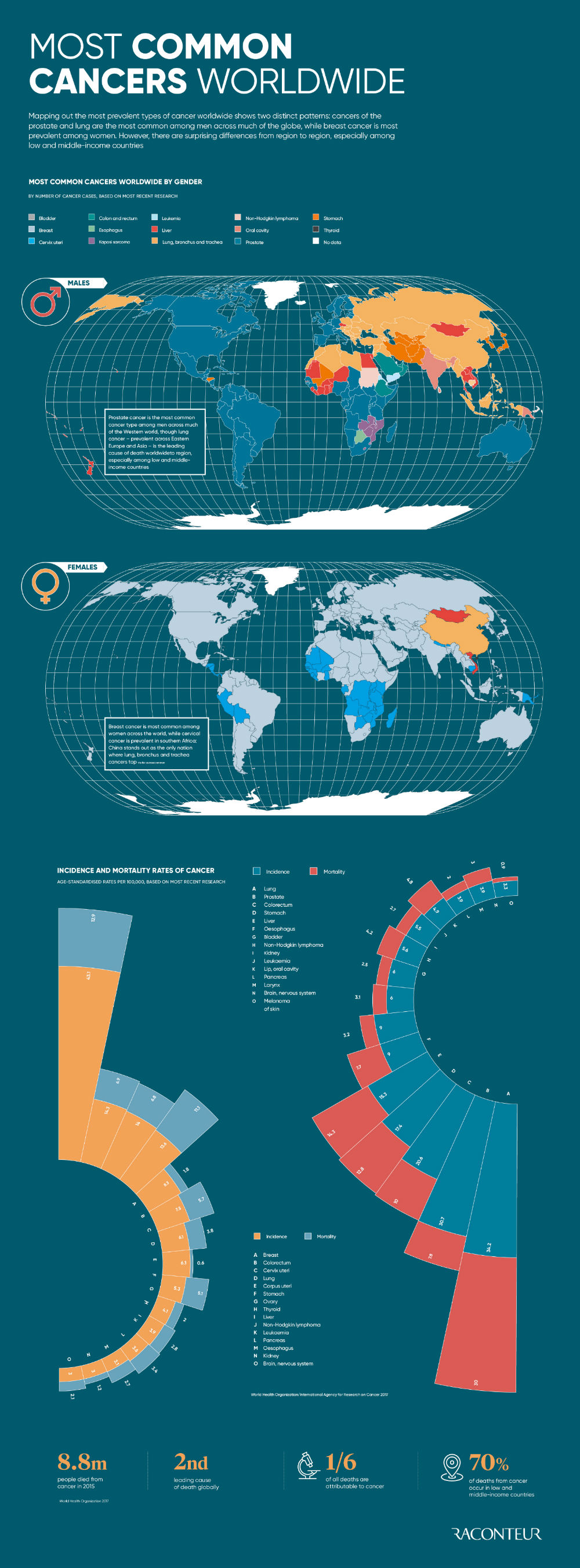 The Global Map of Cancer - Infographic