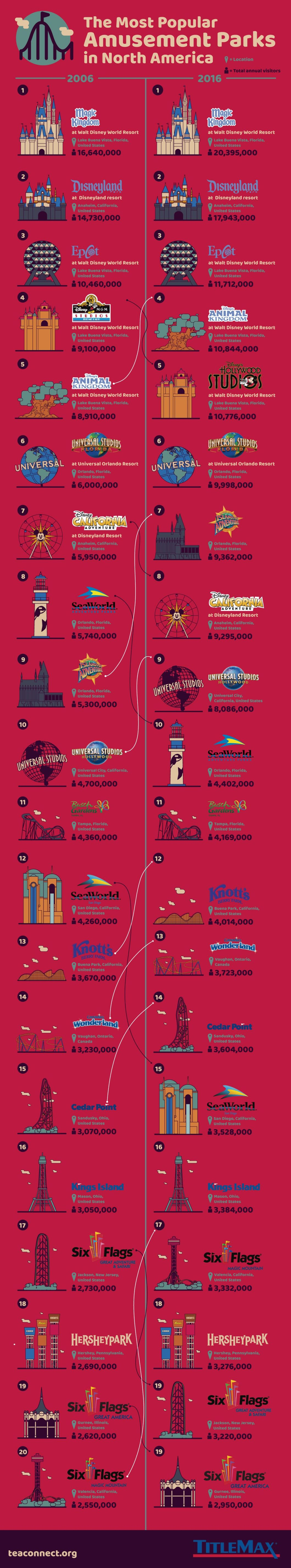 Top of the Parks! 20 Most Popular Amusement Parks in North America - Infographic