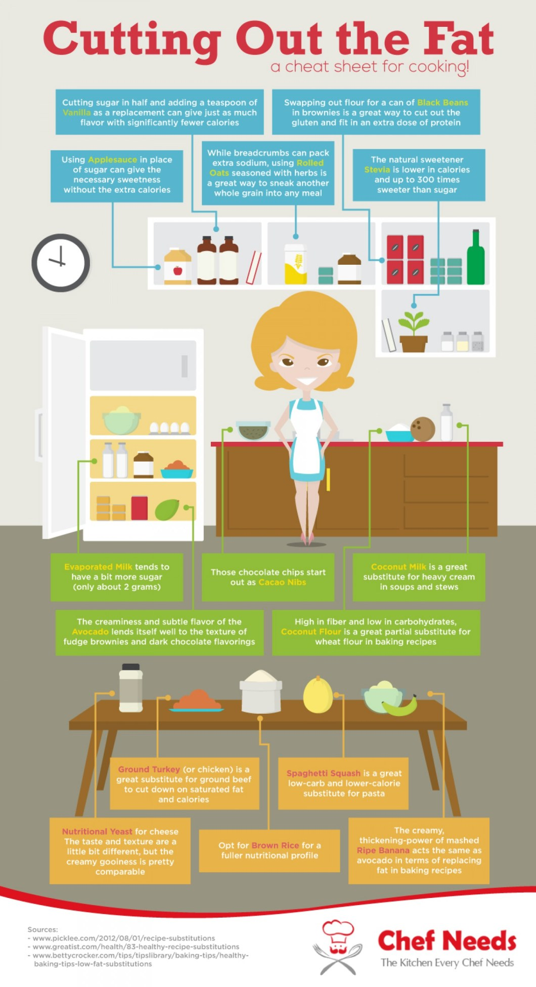 Cheat Sheet for Low-Fat Cooking - Infographic