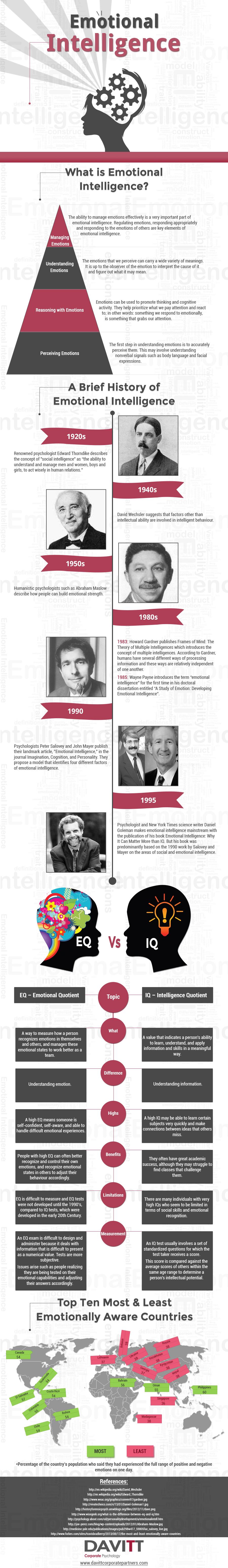 Emotional Intelligence: History & Way Forward - Infographic