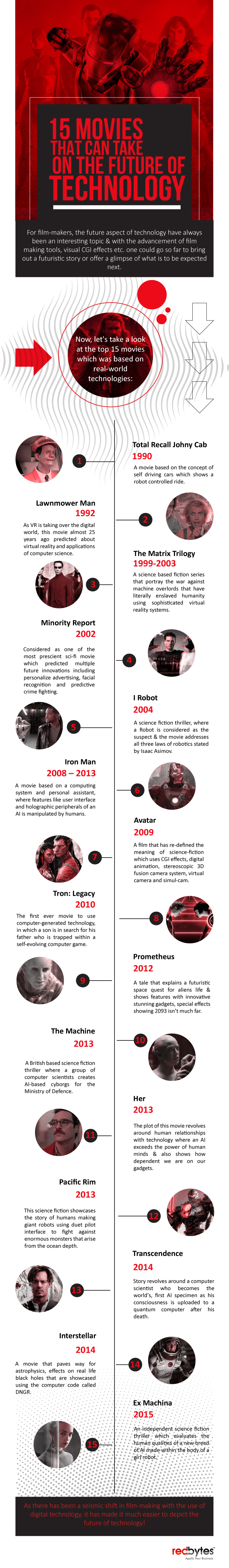 Future Vision: 15 Movies that Predicted Futuristic Technological Possibilities - Infographic