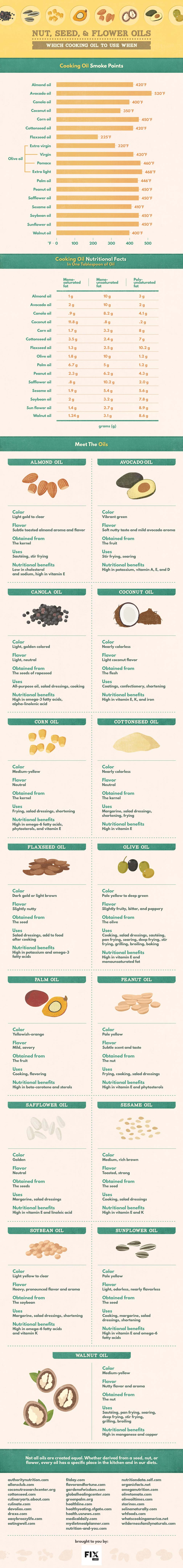 How to Choose Your Cooking Oils: A One-Stop Guide - Infographic